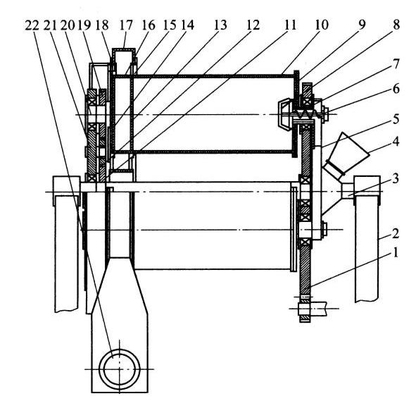 1.图中数字所具含义: 行星式球磨机的构造1-大齿轮盘;2-机座;3-主轴;4-加料斗;5-中空的多边形进料转盘;6-螺旋体;7-空心轴;8-防护罩;9-磨筒前端板;10-磨筒;11-固定齿轮;12-基地齿轮;13-出料筛板;14-磨筒后端板;15-动密封盘;16-出料槽;17-收粉罩;18-密封圈;19-自转齿轮;20-磨筒后端轴;21-公转盘;22-出料口 2.